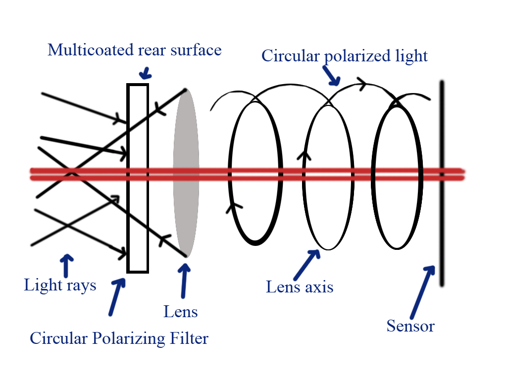 circular filter Understanding Polarizing Filters and Natural Density Filters